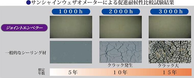 サンシャインウェザオメーターによる促進耐候性比較試験結果