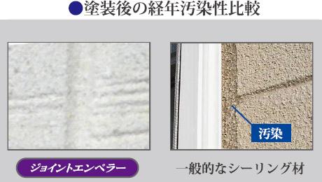 塗装後の経年汚染性比較