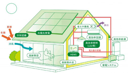 Net Zero Energy House